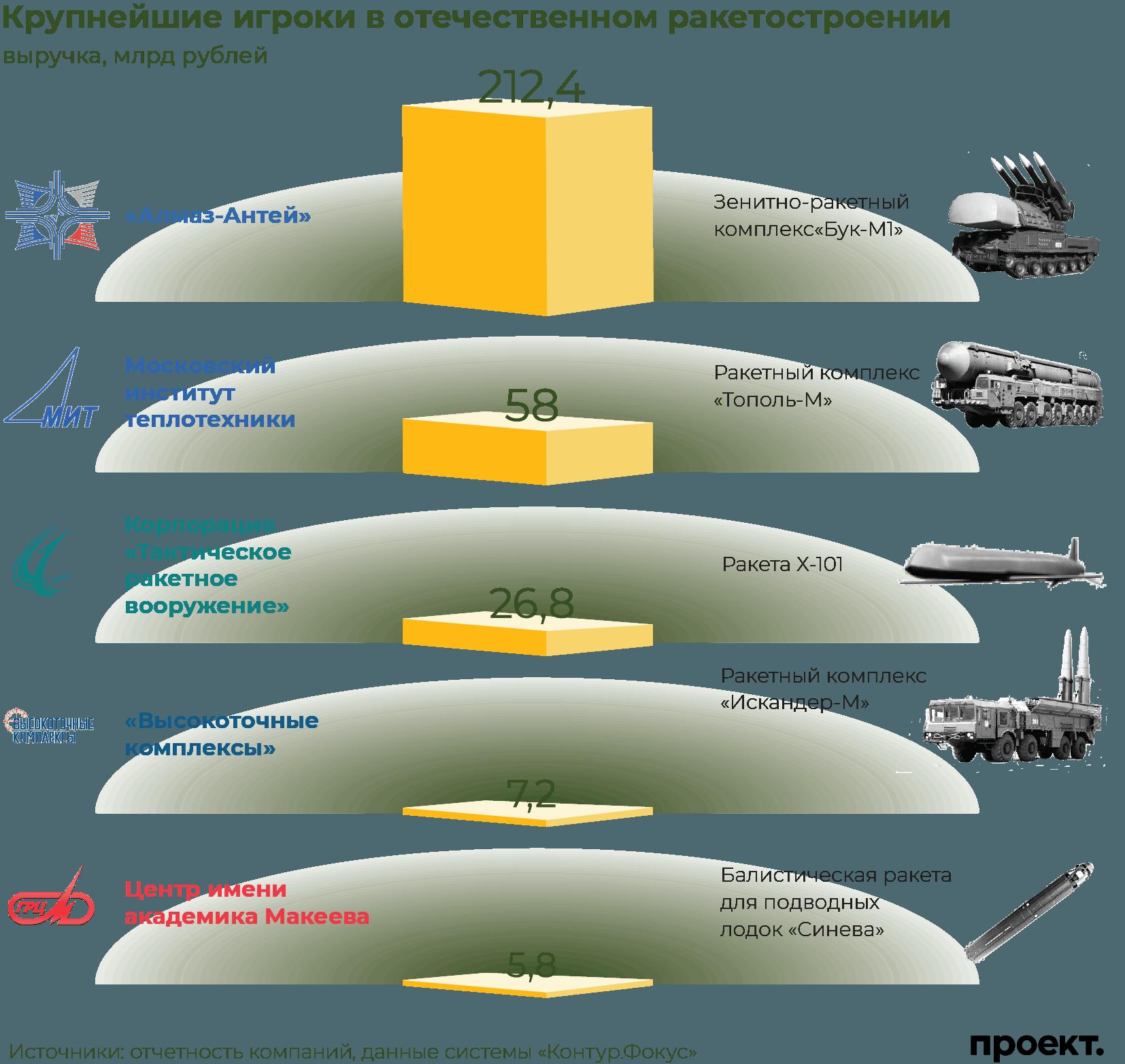 93883540b442 Ракетная отрасль — это ещё и передовые разработки, которыми так любит  хвастаться российский президент  от ракетного комплекса «Сармат» с тяжёлой  ...