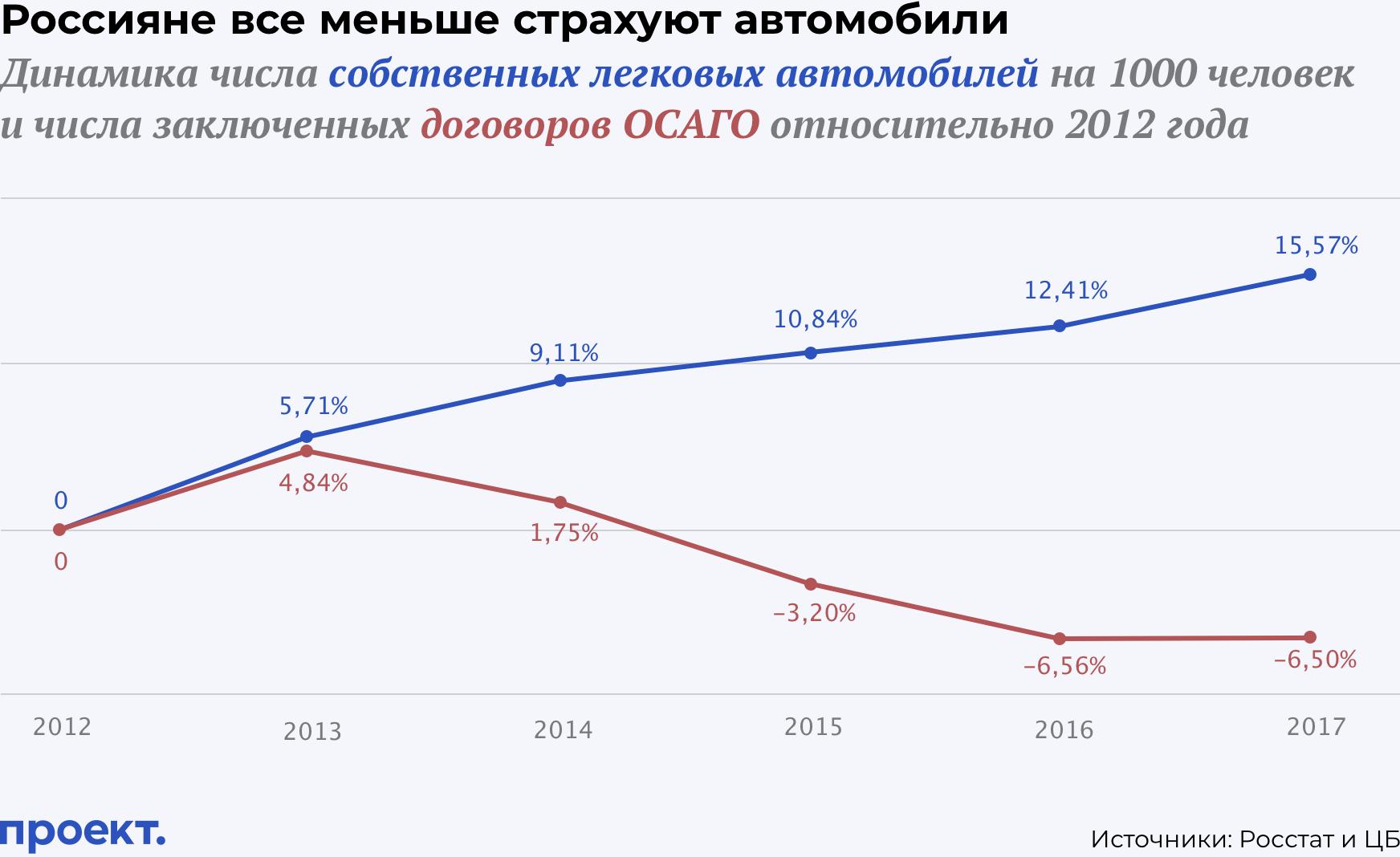 Автомобиль есть у каждого третьего россиянина, а полис ОСАГО только у каждого четвертого