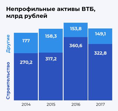 Инфографика: непрофильные активые ВТБ, с 2014 по 2017 годы