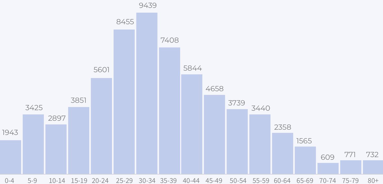 Распределение уезжающих россиян по возрасту