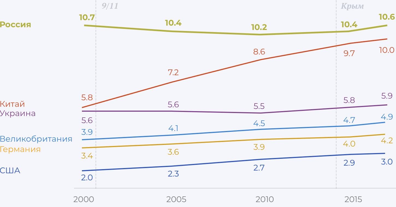 Как меняется число эмигрантов в мире из разных стран