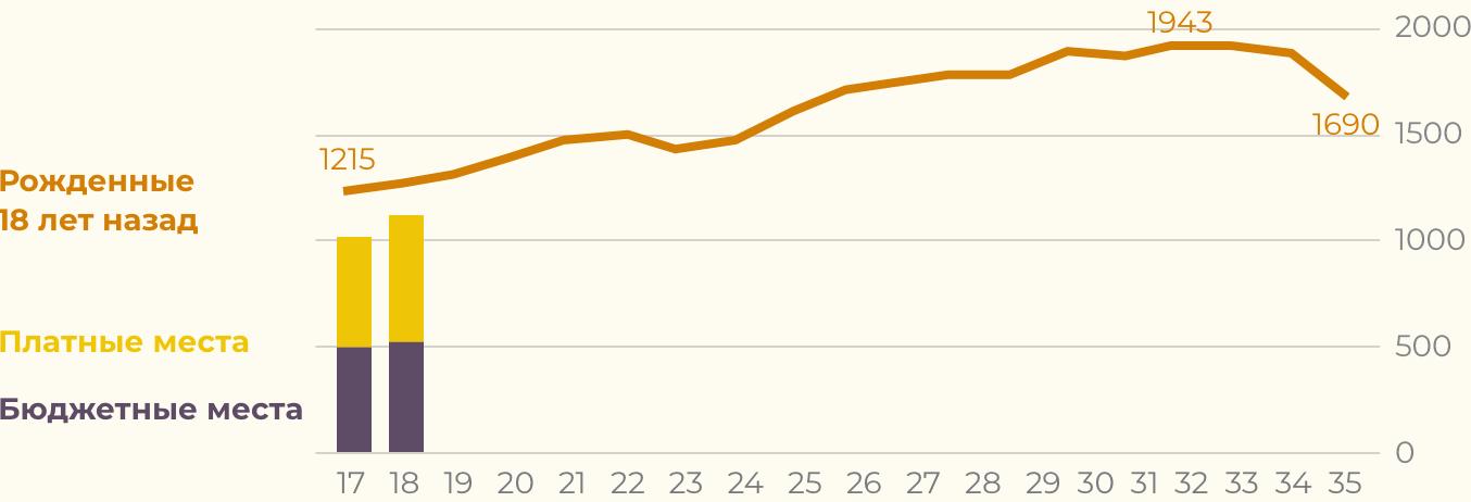 Prognoz chislennosti potencial'nyh pervokursnikov v Rossii do 2035 goda